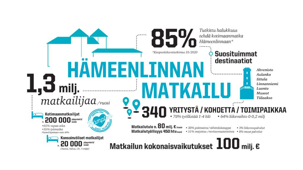 Hämeenlinnassa vierailee vuosittain noin 1,3 miljoonaa matkailijaa. Kotimaanmatkailijoiden yöpymisiä on vuosittain noin 200 000, joista 65 % vapaa-aikaa ja 35 % työmatkailuun liittyviä. Kansainvälisiä matkailijoita yöpyy vuosittain noin 20 000 ja suosituimmat saapumismaat ovat Ruotsi, Saksa, UK ja Venäjä. Hotellien huonekäyttöaste on noin 40 %. Kaupunkikuvatutkimukseen syksyllä 2020 vastanneista 85 % on halukas tekemään kotimaanmatkan Hämeenlinnaan. Hämeenlinnan suosituimmat destinaatiot ovat Ahvenisto, Aulanko, Iittala, Linnanniemi, Tiilakson kentät, luonto- ja museokohteet. Hämeenlinnassa on noin 340 matkailuyritystä/-kohdetta/-toimipaikkaa, joista 78 % tuöllistää 1-4 henkilöä ja 64 % kuuluu liikevaihtoluokkaan 0-0,2 miljoonaa. Hämeenlinnan matkailutulo on vuosittain noin 80 miljoonaa, josta 38 % tulee polttoaine- ja vähittäiskaupasta, 3 % liikennepalveluista, 51 % majoitus- ja ravitsemustoiminnasta ja 8 % muista palveluista. Matkailutyöllisyys on noin 450 henkilötyövuotta vuodessa ja matkailun kokonaisvaikutukset 100 miljoonaa vuosittain.